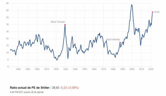 ratio-pe-shiiller-27-agosto-2021% - El indicador Buffett no marca sobrevaloración de mercado , marca lo siguiente ...