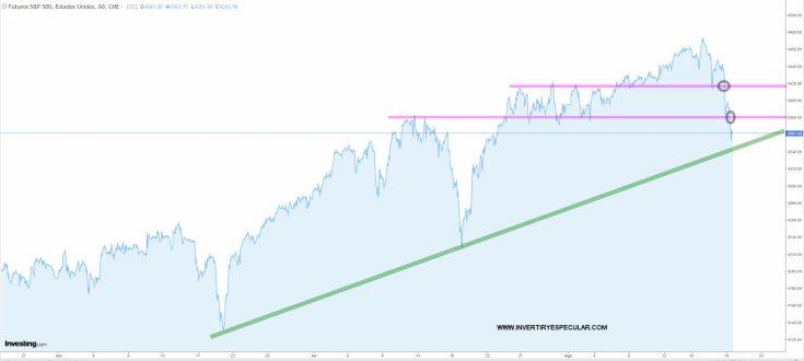 sp500-19-agosto-2021% - Hasta que no diga el mercado otra cosa esto es lo que tenemos