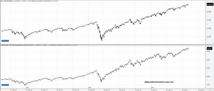 sp500-vs-qqq% - S&P 500 como el QQQ se encuentran en el día 12 del conocido patrón secuencial de 13 sesiones de DeMarks