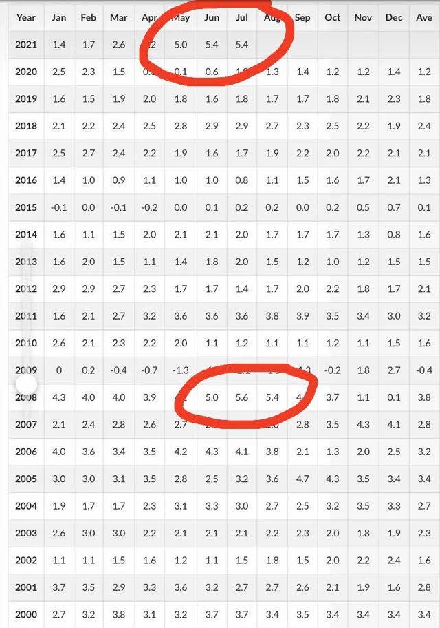 tasas-de-inflacion-eeuu% - Cuidado con una inflación por encima del 5% tres meses seguidos