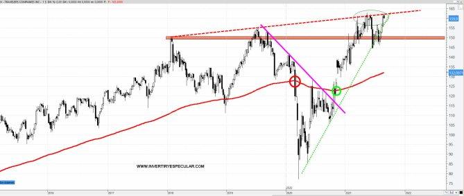 travelers-24-agosto-2021% - Lo mejor y peor de agosto en el Dow Jones