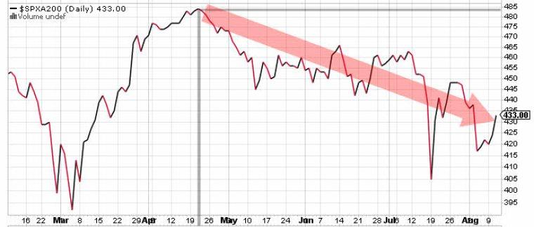 valores-sobre-mm-200-12-agosto-2021% - Mejora tímidamente el sentimiento de la masa al cierre de mercado