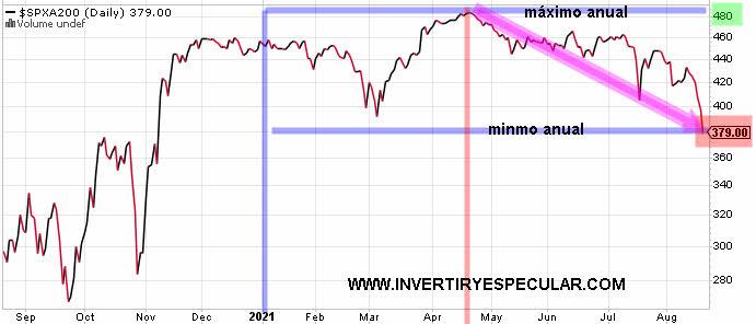 valores-sobre-mm200-20-agosto-2021% - El número de valores cotizando  sobre la MM200 es el más bajo del año