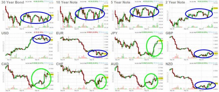 1-OCTUBRE-BONOS-Y-FOREX% - El cierre de ayer fue muy bajista en gráficos intradiarios ¿tenemos que preocuparnos?
