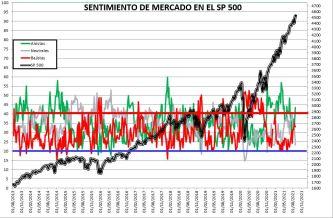 2021-09-02-09_44_20-SENTIMIENTO-DE-MERCADO-SP-500-Excel% - SENTIMIENTO DE MERCADO 01/09/2021