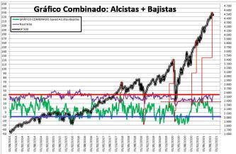 2021-09-16-13_51_30-SENTIMIENTO-DE-MERCADO-SP-500-Excel% - SENTIMIENTO DE MERCADO 15/09/2021