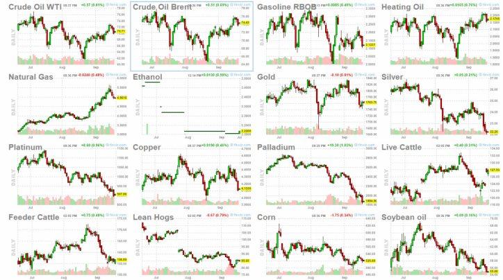 21-septiembre-commodities-1% - No vemos que se haya ido dinero a las Commodities