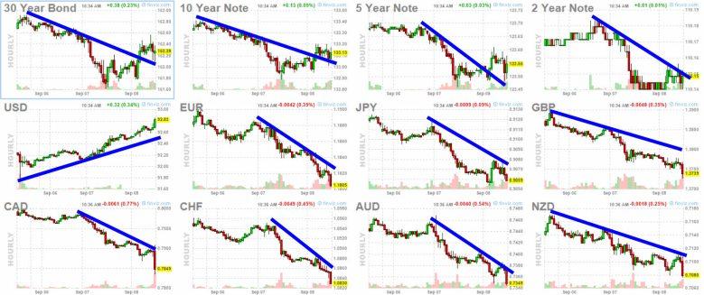 8-septiembre-bonos-y-forex% - Parece que Wall St cede ante la corrección y el dólar sube frente a todos sus pares