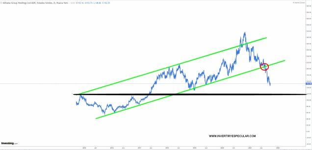 ALIBABA-29-SEPTIEMBRE-HISTORICO-2021% - ¿Alibaba más rentabilidad que riesgo a estos precios ?