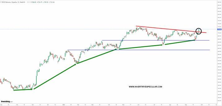 BANCARIO-ESPANOL-27-SEPTIEMBRE-2021% - El bancario está tirando del IBEX