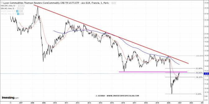 CRB-23-DICIEMBRE% - Ranking de activos 2021 a cierre de agosto en moneda local y dólares