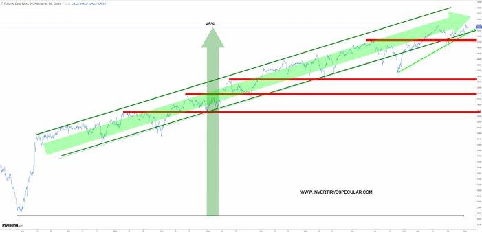 EURO-STOXX-2-SEPTIEMBRE-2021% - La paradoja de rentabilidad fut. Euro stoxx 50 vs fut. SP 500