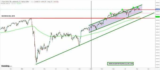EURO-STOXX-50-15-SEPTIEMBRE-2021% - El Dow dobla y el SP500 triplica al Euro Stoxx tomando como referencia máximos febrero 2020
