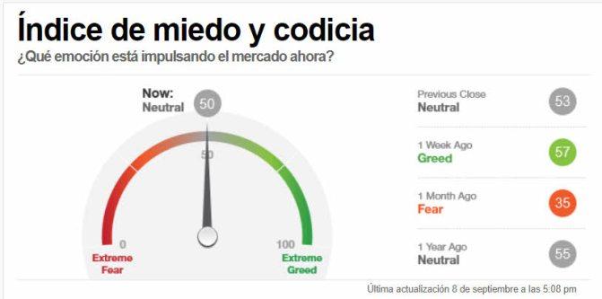 INDICADOR-MIEDO-9-SEPTIEMBRE% - Indicador del miedo y de acompañamiento tendencial  a cierre de ayer