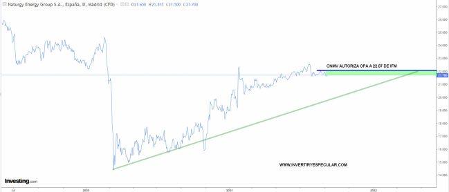 NATURGY-8-SEPTIEMBRE-2021% - Ahora a ver como reacciona Caixabank