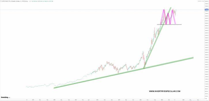 NYSE-FANG-2-SEPTIEMBRE-2021% - El Nyse Fang está desfigurando su  figura de batman