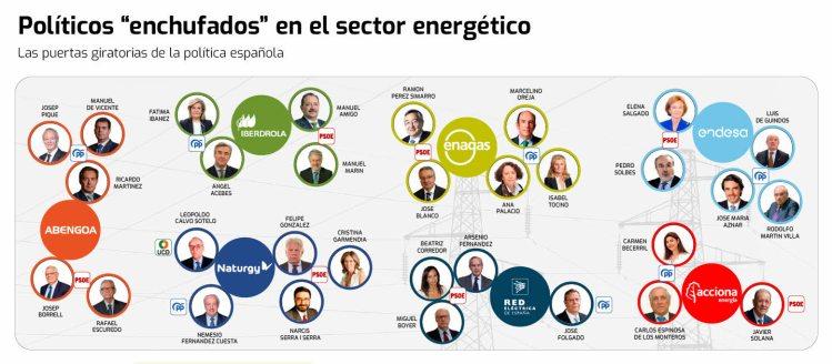 PUERTAS-GIRATORIAS-ELECTRICAS% - No hay por que  temer por  las Eléctricas ni por los inversores en ellas