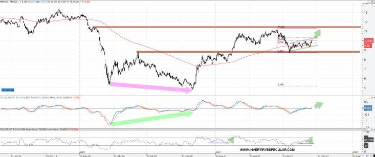 REPSOL-17-SEPTIEMBRE-2021% - Repsol progresa adecuadamente