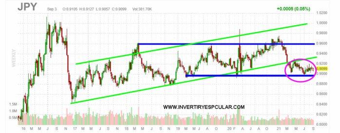 YEN-3-SEPTIEMBRE-2021% - Nikkei si no hay corrección en RV en septiembre ejecutará bandera alcista