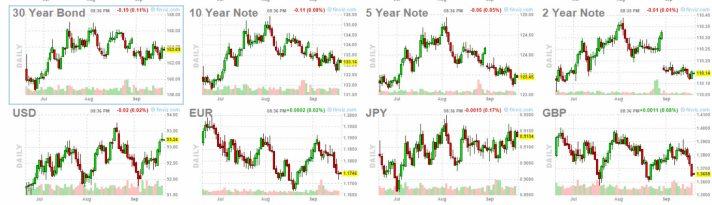 bonos-y-forex-21-septiembre% - No vemos que se haya ido dinero a las Commodities