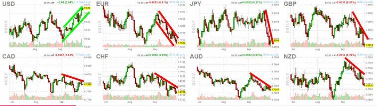 divisas-29-septiembre-2021-1% - El dólar se revaloriza  a sus principales pares incluidas las principales criptos en septiembre
