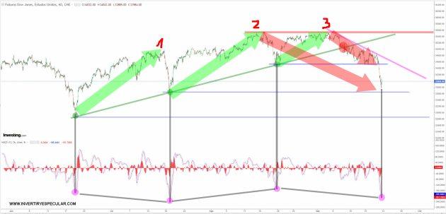 dow-jones-20-septiembre-2021-1% - El Dow Jones anula el impulso alcista de julio casi  por completo