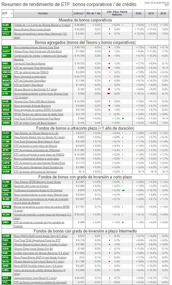etf-bonos-27-septiembre-1% - ¿Es el momento de cortos a medio plazo en futuros sobre bonos y notas USA?