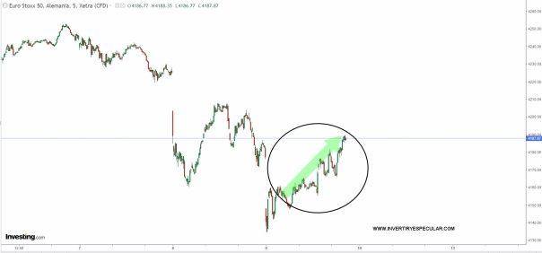 euro-stoxx-9-septiembre-2021% - Telefónica , Inditex y Repsol impiden recuperar el verde al Ibex