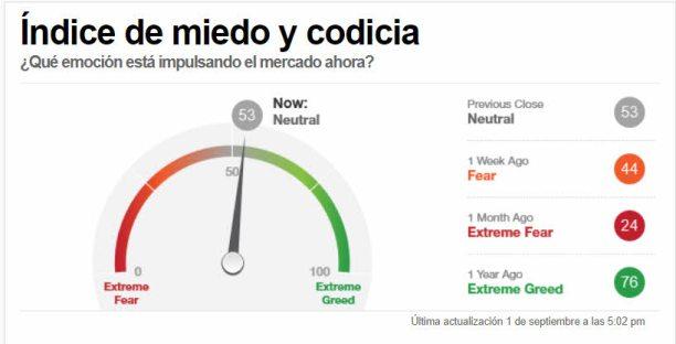 indicador-miedo-2-septiembre-2021% - El sentimiento de la masa a cierre de sesión mejora bastante