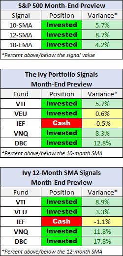 ivy-porfolio-septiembre-2021% - IVY PORTFOLIO: para octubre se queda fuera de futuros sobre bonos USA