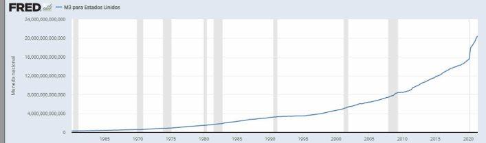 oferta-monetaria-17-septiembre-2021% - Dinero en circulación y velocidad del dinero