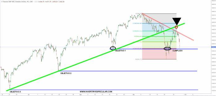 sp500-28-septiembre-2021% - Nuestro trading-map