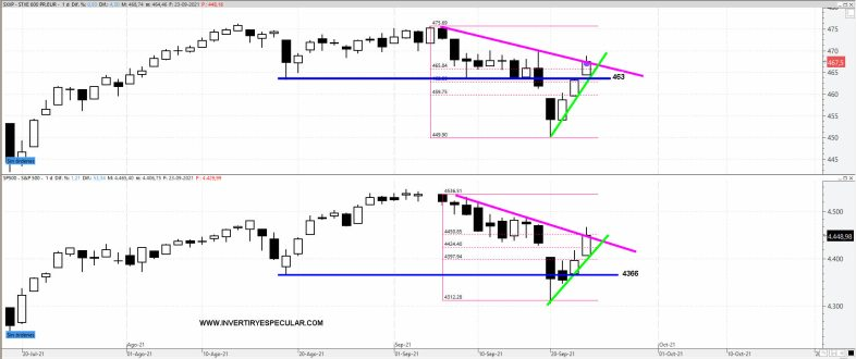 stoxx-600-sp500-24-septiembre-2021% - Ni con China avisando de temporal de volatilidad Wall Street ni Europa se achantaron