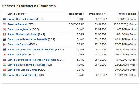 tipos-bancoes-centrales-septiembre% - El banco nacional noruego es el primero en subir tipos en occidente