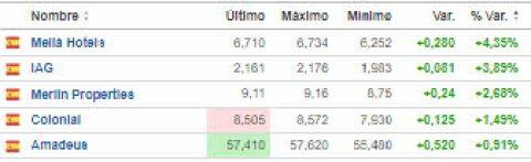 1-octubre-mejores% - Mejores y peores del Ibex para arrancar octubre