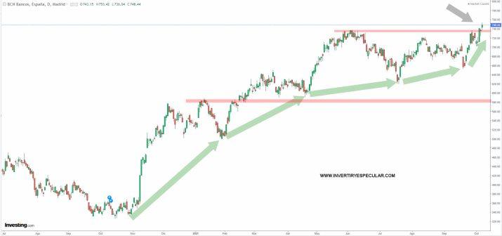 BANCARIO-ESPANOL-8-OCTUBRE-2021% - Los dos bancos españoles que más nos gustan
