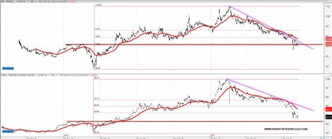 PROSUS-VS-TENCENT-9-AGOSTO-2021% - La holandesa PROSUS dando una incipiente señal de compra