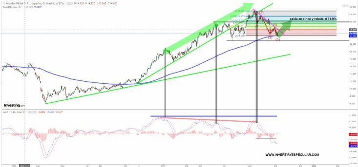 arcelor-7-octubre-2021% - La EMA 200 detiene la corrección de Arcelor