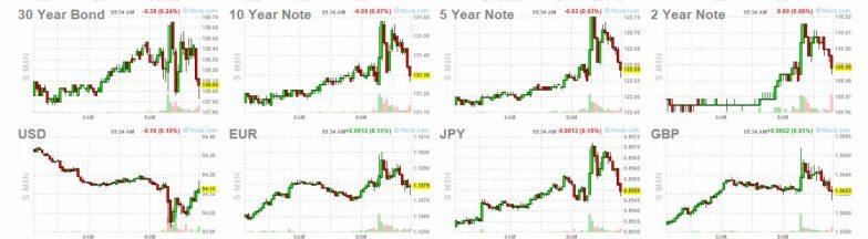bonos-y-forex-8-agosto% - Reacciones de mercado tras el dato de empleo de hoy