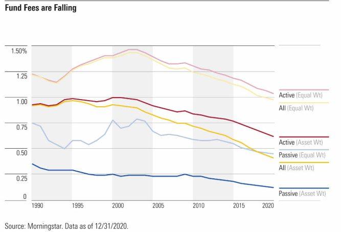 comisiones-de-fondos% - Los fondos han ido bajando comisiones a la vez que subiendo la gestión pasiva