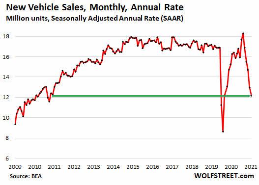 inventarios-vehiculos-usa% - Esto es lo que pasa en EEUU con la automoción