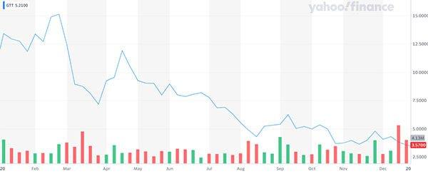 GTT share price chart 2020