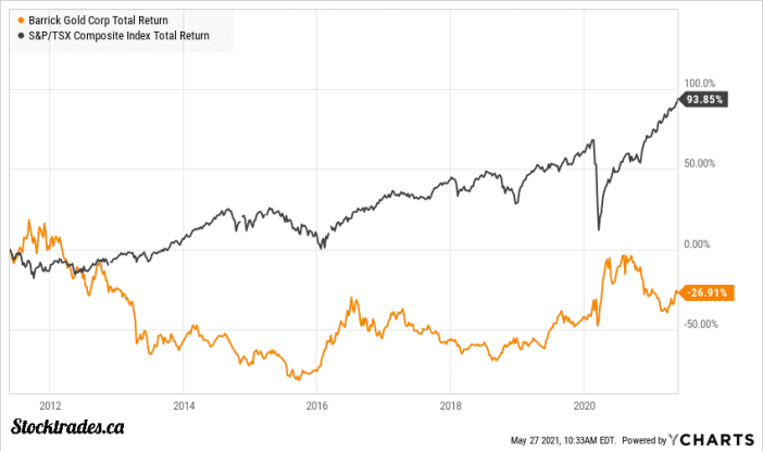 TSE:ABX Canadian Blue Chip Stock vs TSX