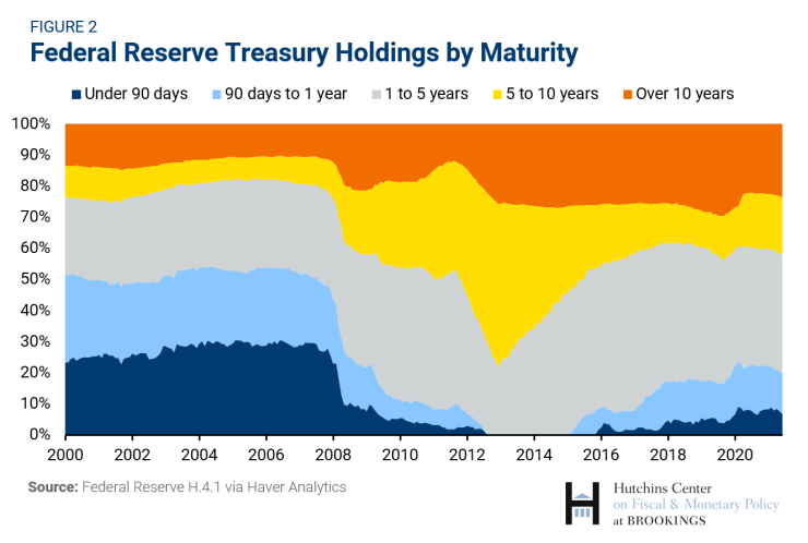 Federal Reserve Treasury Holdings by Maturity