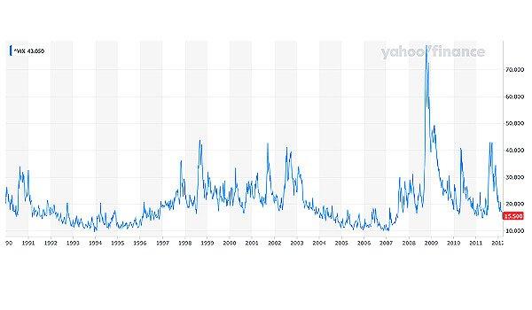 VIX Volatity Index Chart All time