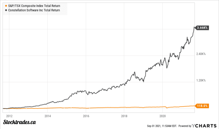 TSE:CSU 10 Year Returns vs TSX