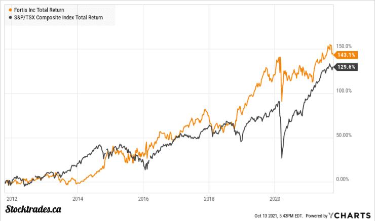 TSE:FTS Vs TSX Index