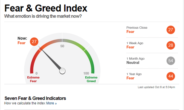 Investor Sentiment Fear And Greed Index