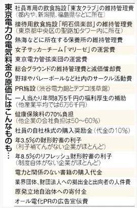 東京新聞-東京電力の異常な福利厚生