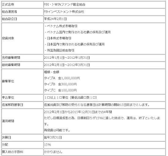 FBインベストメント_ベトナム株ファンド詳細